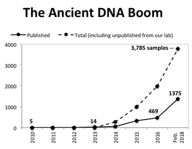 The Antient DNA Boom